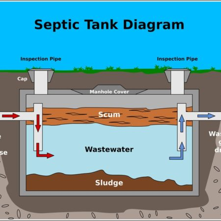 How Septic Systems Work.